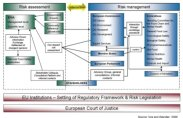 Figure 1: Institutional structure of EU food safety regulation based on Workpackage 5 analysis