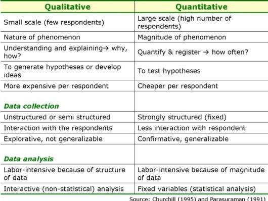 qualitative and quantitative research methodologies Differences between qualitative and quantitative research methods psychology essay differences between qualitative and quantitative research56.