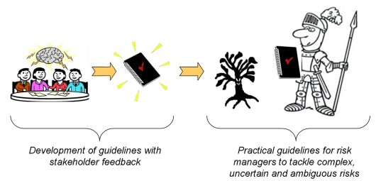 using feedback to develop guidelines